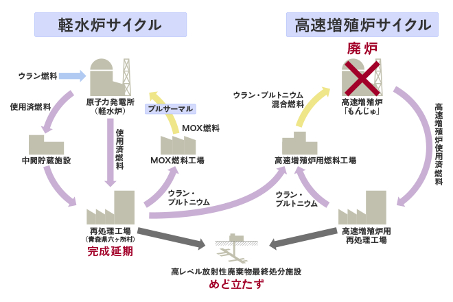 【日本】電事連、原発プルサーマル基を「2030年までに12基」の新計画。中間貯留・再処理という難題も 5