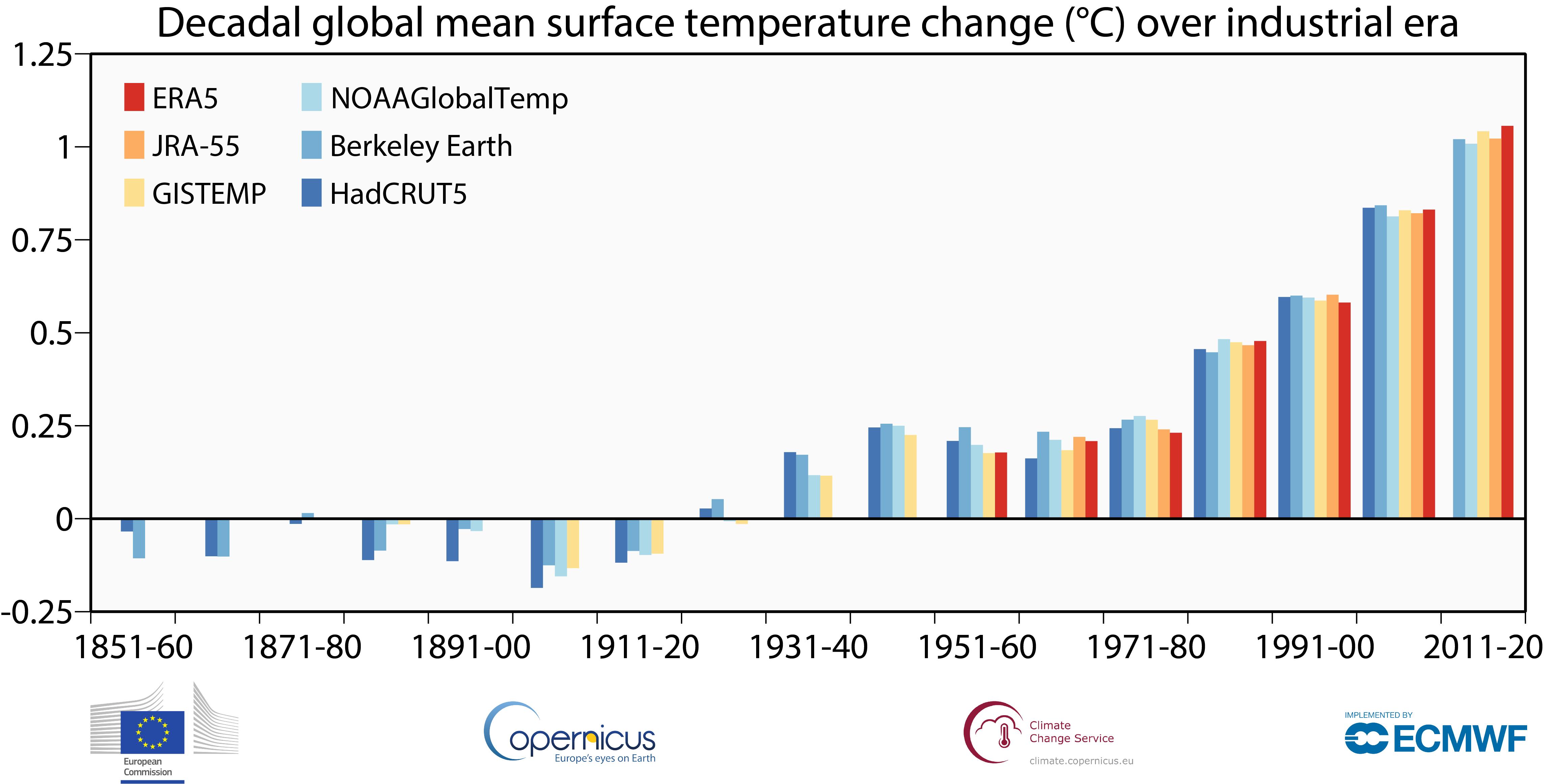 【国際】2020年の世界気温平均は2016年タイ記録で最高値。産業革命前から1.25℃上昇 3