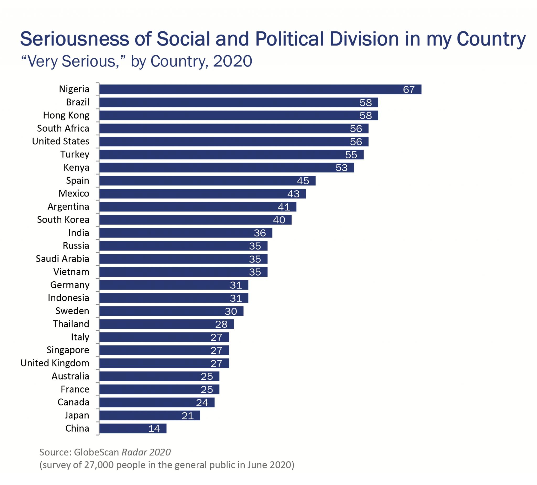 【国際】米国以外でも進む「政治・社会的分断」。ナイジェリア、ブラジル、南アフリカ等でも 2