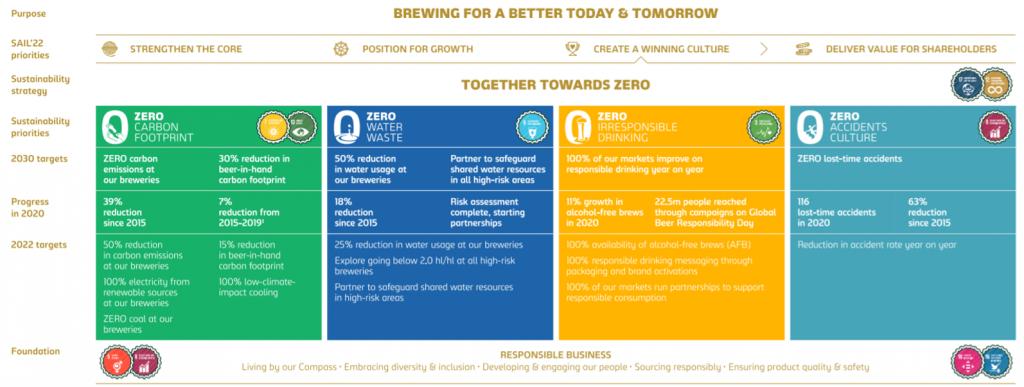 【国際】カールスバーグ、労働安全衛生の進捗を発表。醸造所30ヵ所で1000日間労災ゼロ 2