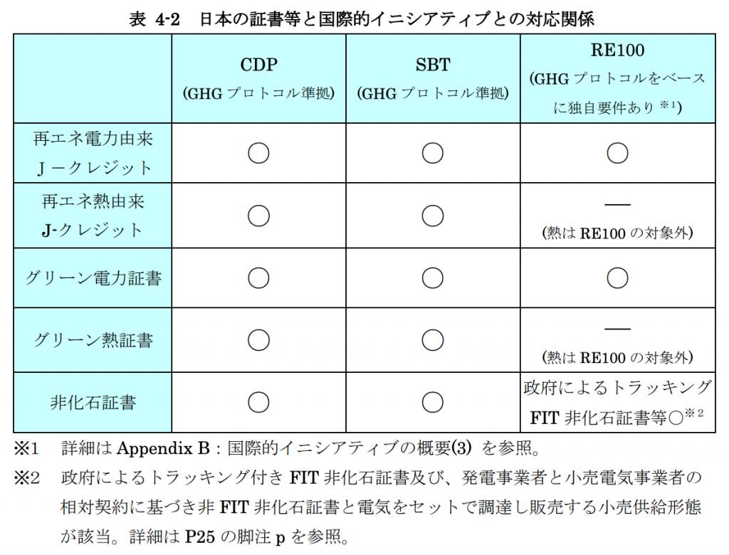 【日本】経産省、非FIT非化石証書のRE100適合性を明記したガイダンスを改定発行 2
