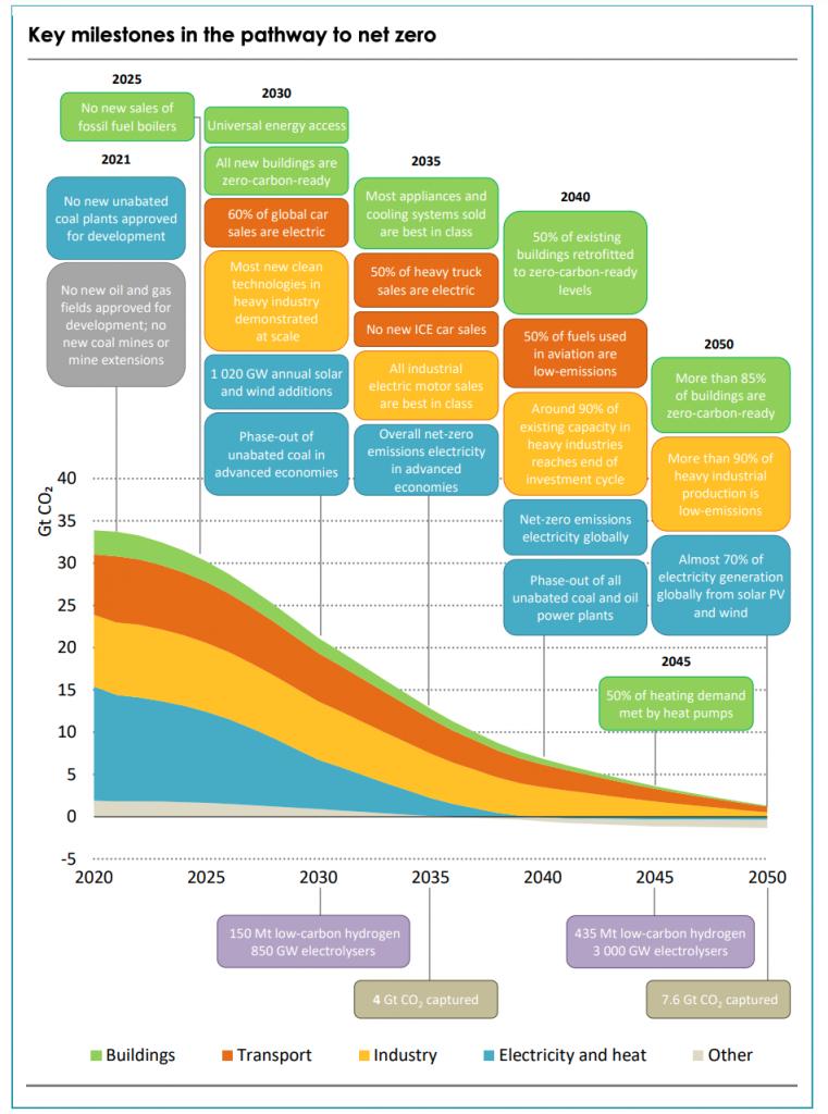 【国際】IEA、2050年カーボンニュートラルのロードマップ提示。ハイブリッド車2035年廃止、石炭火力2040年廃止 2