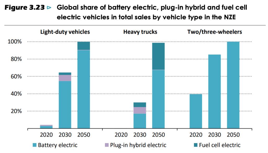 【国際】IEA、2050年カーボンニュートラルのロードマップ提示。ハイブリッド車2035年廃止、石炭火力2040年廃止 3