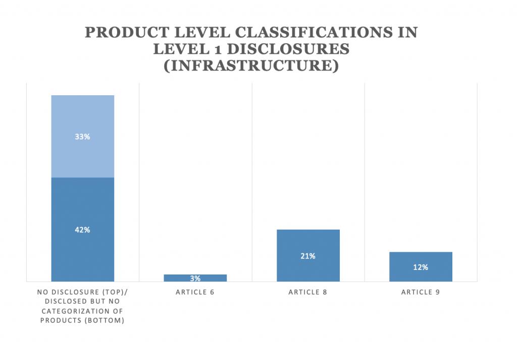 【国際】GRESB、加盟運用会社での不動産とインフラのSFDR対応状況を分析。データ未開示が過半 3