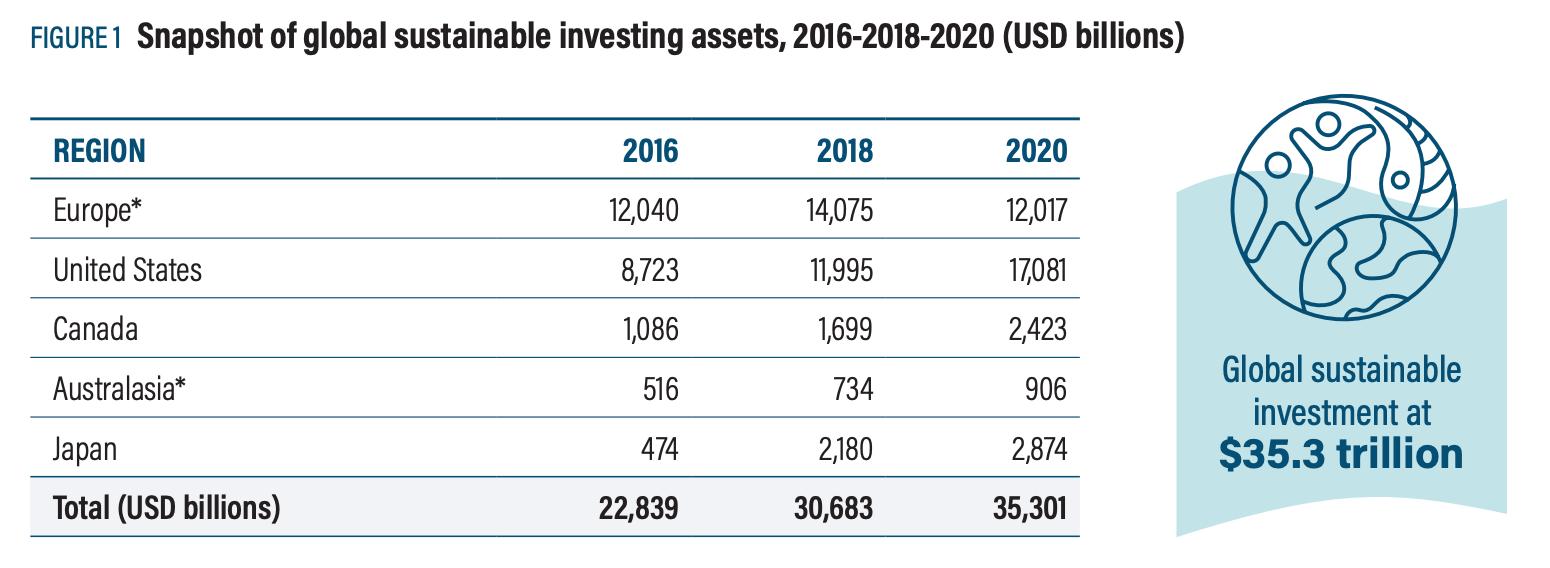 【金融】世界と日本のESG投資「GSIR 2020」の統計。世界のESG投資割合は35.9%に伸長 2