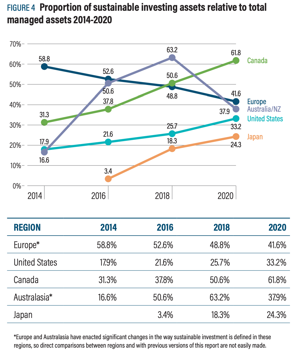 【金融】世界と日本のESG投資「GSIR 2020」の統計。世界のESG投資割合は35.9%に伸長 3