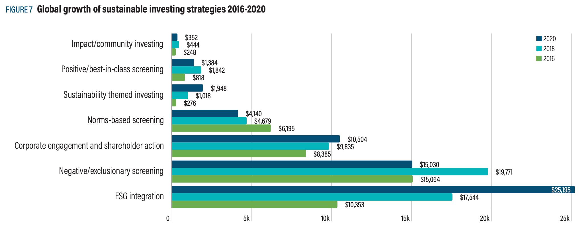 【金融】世界と日本のESG投資「GSIR 2020」の統計。世界のESG投資割合は35.9%に伸長 4