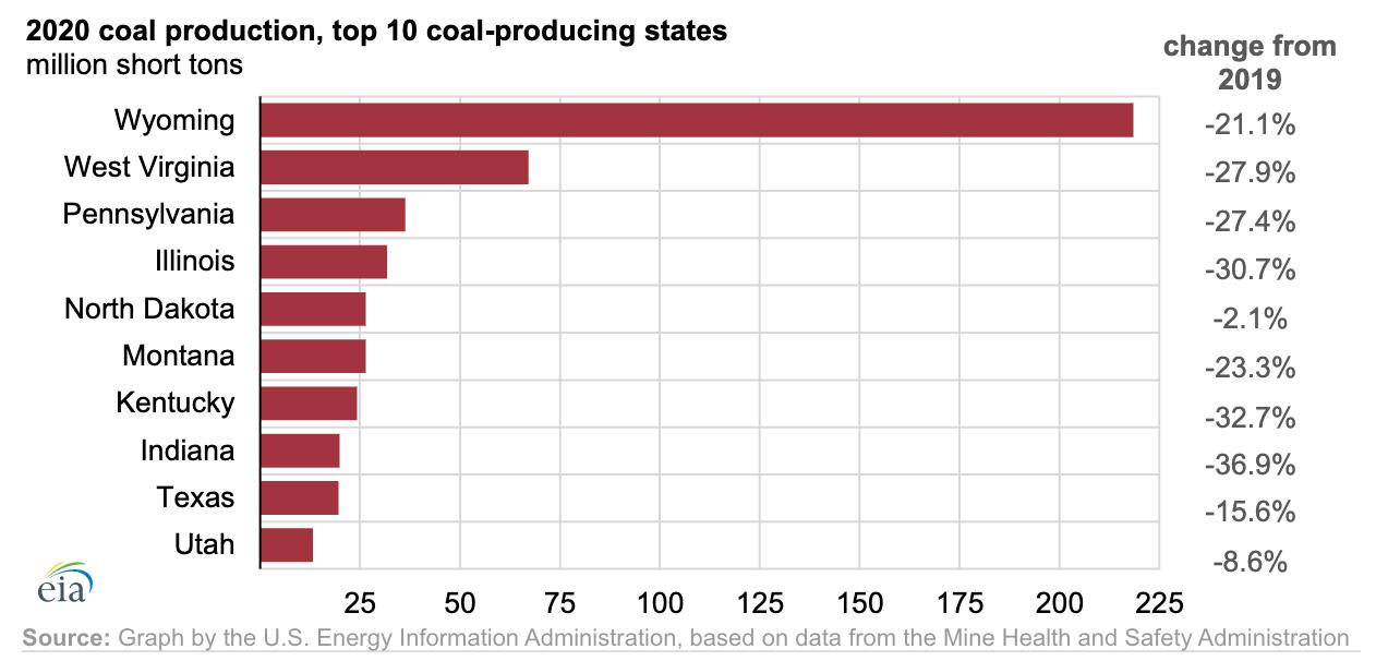 【アメリカ】2020年の石炭生産量、24%減で1965年以来の最低水準。パンデミックや電力シフト 3