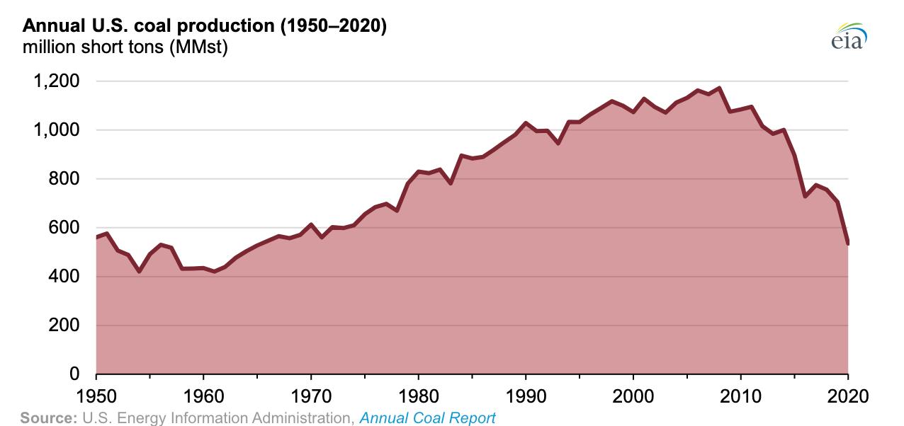 【アメリカ】2020年の石炭生産量、24%減で1965年以来の最低水準。パンデミックや電力シフト 2